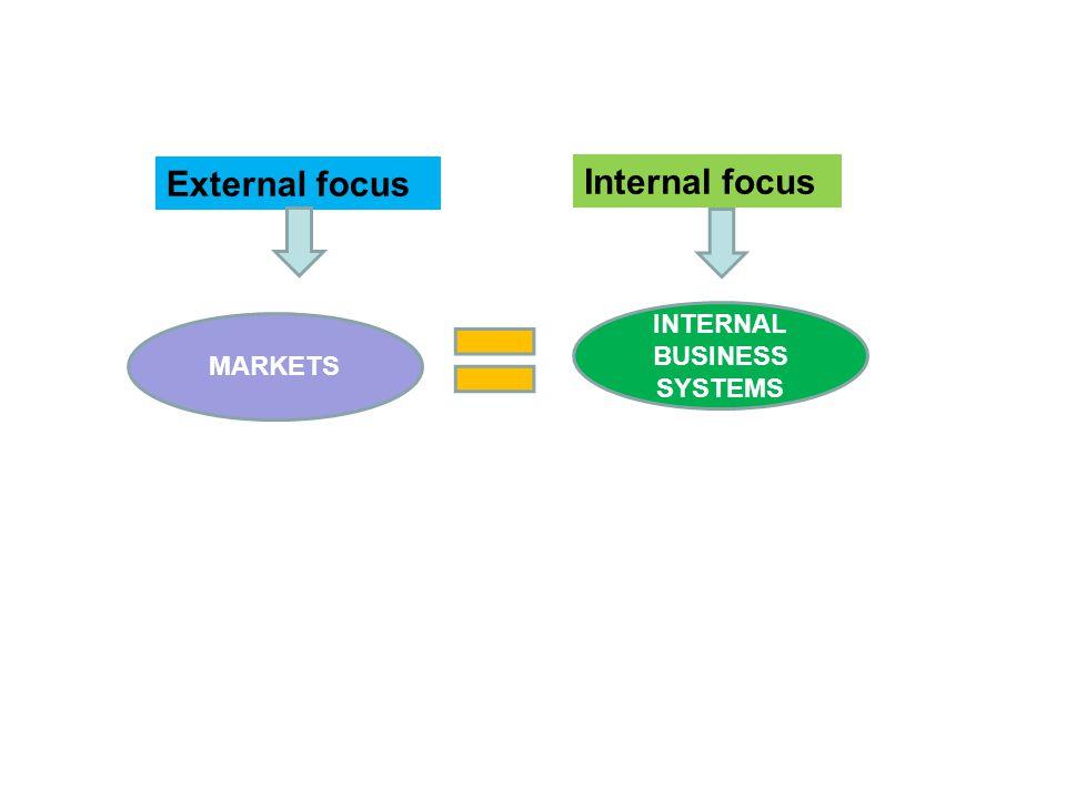 External focus Internal focus MARKETS INTERNAL BUSINESS SYSTEMS