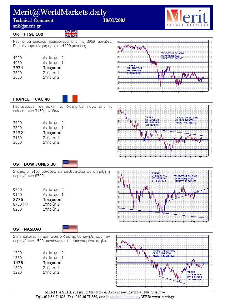 Merit@WorldMarkets.daily 10/01/2003 Technical Comment 10/01/2003 ank@merit.gr UK – FTSE 100 FRANCE – CAC 40 US – DOW JONES 30 US – NASDAQ Στην καλύτερη περίπτωση ο δείκτης θα κινηθεί έως την περιοχή των 1500 μονάδων και το προηγούμενο υψηλό.