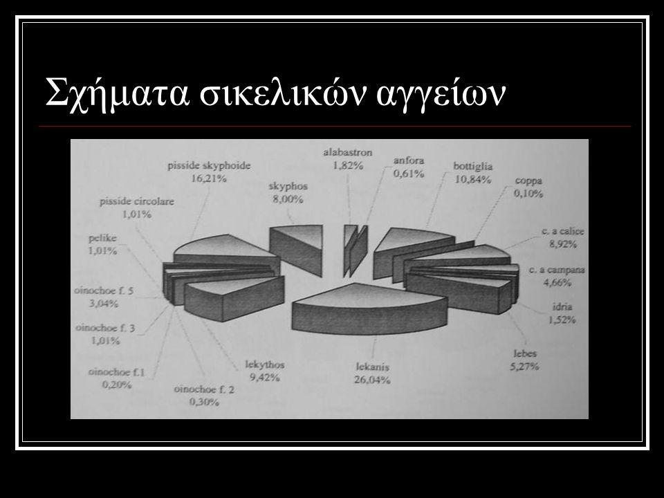 Σχήματα σικελικών αγγείων