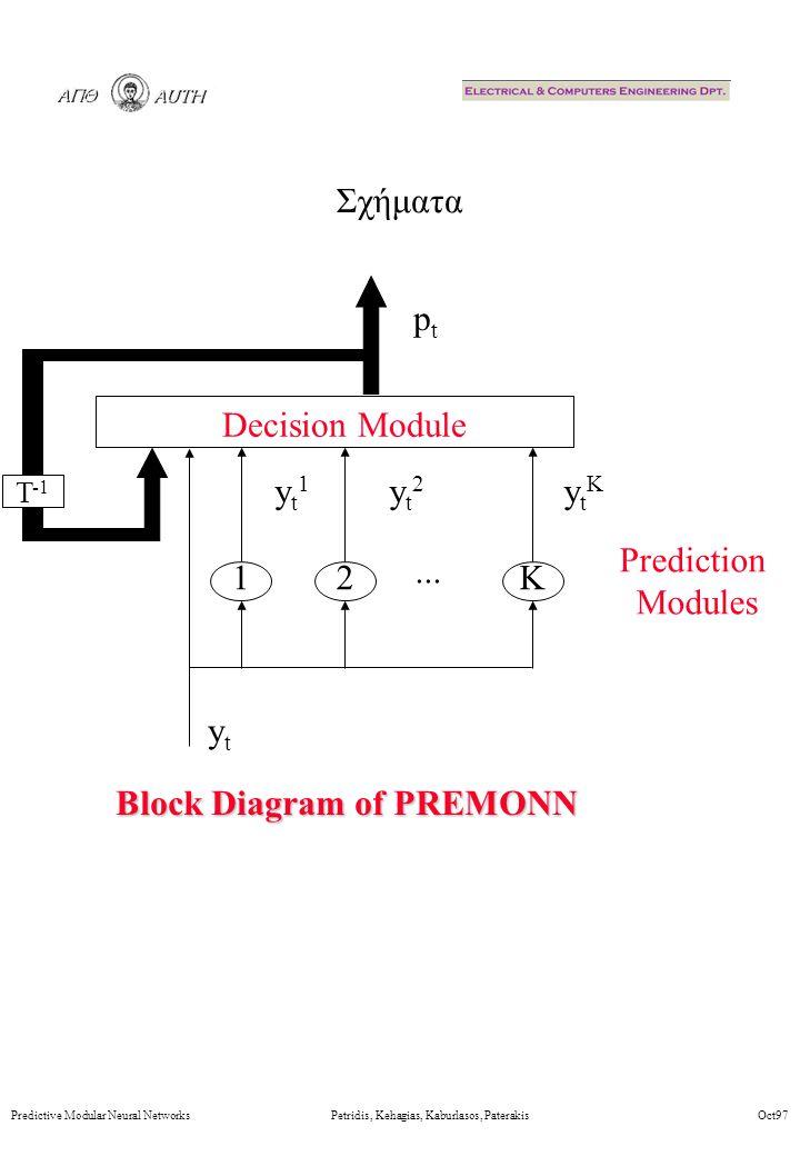Σχήματα Predictive Modular Neural Networks Petridis, Kehagias, Kaburlasos, Paterakis Oct97 ptpt...