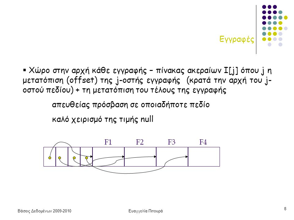Βάσεις Δεδομένων 2009-2010Ευαγγελία Πιτουρά 8 Εγγραφές  Χώρο στην αρχή κάθε εγγραφής – πίνακας ακεραίων Ι[j] όπου j η μετατόπιση (offset) της j-οστής εγγραφής (κρατά την αρχή του j- οστού πεδίου) + τη μετατόπιση του τέλους της εγγραφής απευθείας πρόσβαση σε οποιαδήποτε πεδίο καλό χειρισμό της τιμής null F1 F2 F3 F4