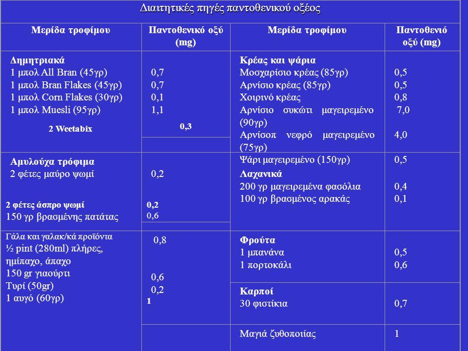 Διαιτητικές πηγές παντοθενικού οξέος Μερίδα τροφίμουΠαντοθενικό οξύ (mg) Μερίδα τροφίμουΠαντοθενιό οξύ (mg) Δημητριακά 1 μπολ All Bran (45γρ) 1 μπολ Bran Flakes (45γρ) 1 μπολ Corn Flakes (30γρ) 1 μπολ Muesli (95γρ) 2 Weetabix 0,7 0,1 1,1 0,3 Κρέας και ψάρια Μοσχαρίσιο κρέας (85γρ) Αρνίσιο κρέας (85γρ) Χοιρινό κρέας Αρνίσιο συκώτι μαγειρεμένο (90γρ) Αρνίσοπ νεφρό μαγειρεμένο (75γρ) Ψάρι μαγειρεμένο (150γρ) 0,5 0,8 7,0 4,0 0,5 Αμυλούχα τρόφιμα 2 φέτες μαύρο ψωμί 2 φέτες άσπρο ψωμί 150 γρ βρασμένης πατάτας 0,2 0,6 Λαχανικά 200 γρ μαγειρεμένα φασόλια 100 γρ βρασμένος αρακάς 0,4 0,1 Γάλα και γαλακ/κά προϊόντα ½ pint (280ml) πλήρες, ημίπαχο, άπαχο 150 gr γιαούρτι Τυρί (50gr) 1 αυγό (60γρ) 0,8 0,6 0,2 1 Φρούτα 1 μπανάνα 1 πορτοκάλι 0,5 0,6 Καρποί 30 φιστίκια 0,7 Μαγιά ζυθοποιίας1