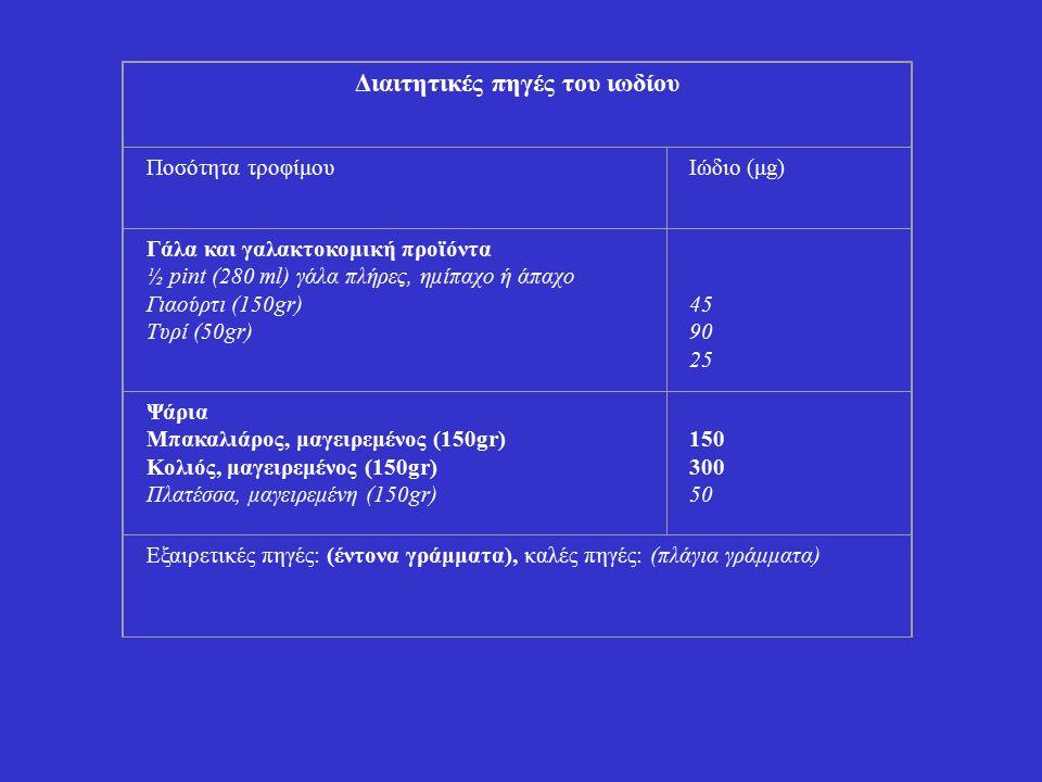 Διαιτητικές πηγές του ιωδίου Ποσότητα τροφίμουΙώδιο (μg) Γάλα και γαλακτοκομική προϊόντα ½ pint (280 ml) γάλα πλήρες, ημίπαχο ή άπαχο Γιαούρτι (150gr)