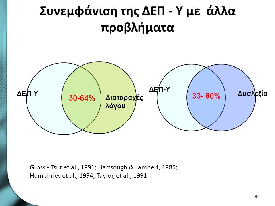 Συνεμφάνιση της ΔΕΠ - Υ με άλλα προβλήματα 20 33- 80% ΔΕΠ-Υ Δυσλεξία ΔΕΠ-Υ Διαταραχές λόγου 30-64% Gross - Tsur et al., 1991; Hartsough & Lambert, 198