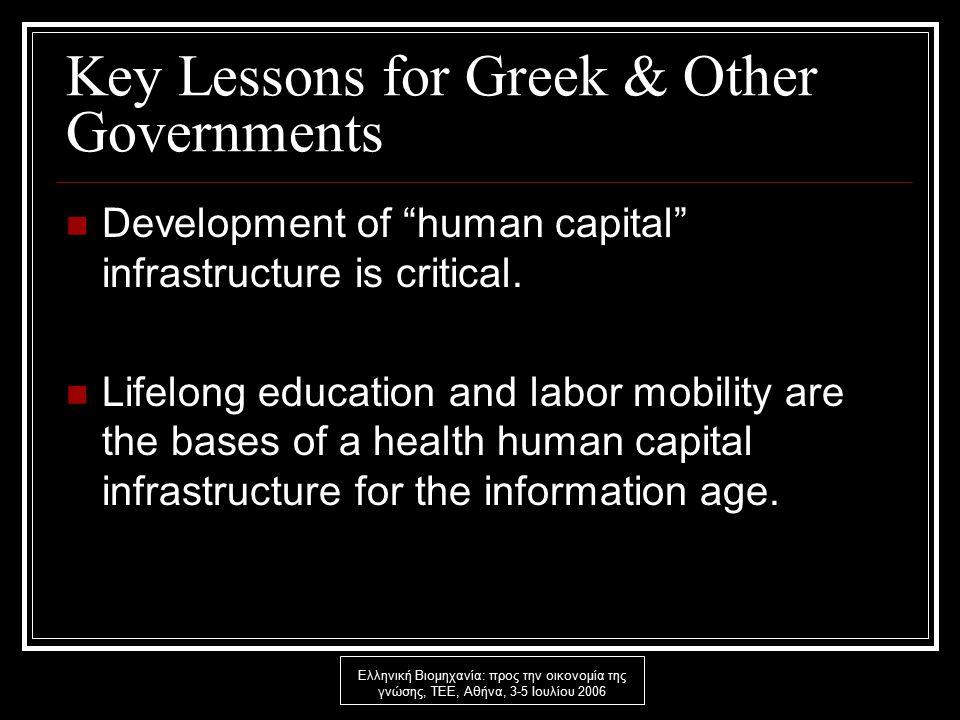 Ελληνική Βιομηχανία: προς την οικονομία της γνώσης, ΤΕΕ, Αθήνα, 3-5 Ιουλίου 2006 Key Lessons for Greek & Other Governments Development of human capital infrastructure is critical.