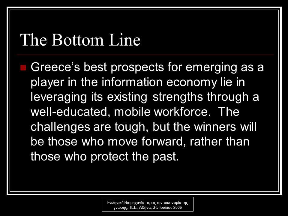 Ελληνική Βιομηχανία: προς την οικονομία της γνώσης, ΤΕΕ, Αθήνα, 3-5 Ιουλίου 2006 The Bottom Line Greece's best prospects for emerging as a player in the information economy lie in leveraging its existing strengths through a well-educated, mobile workforce.