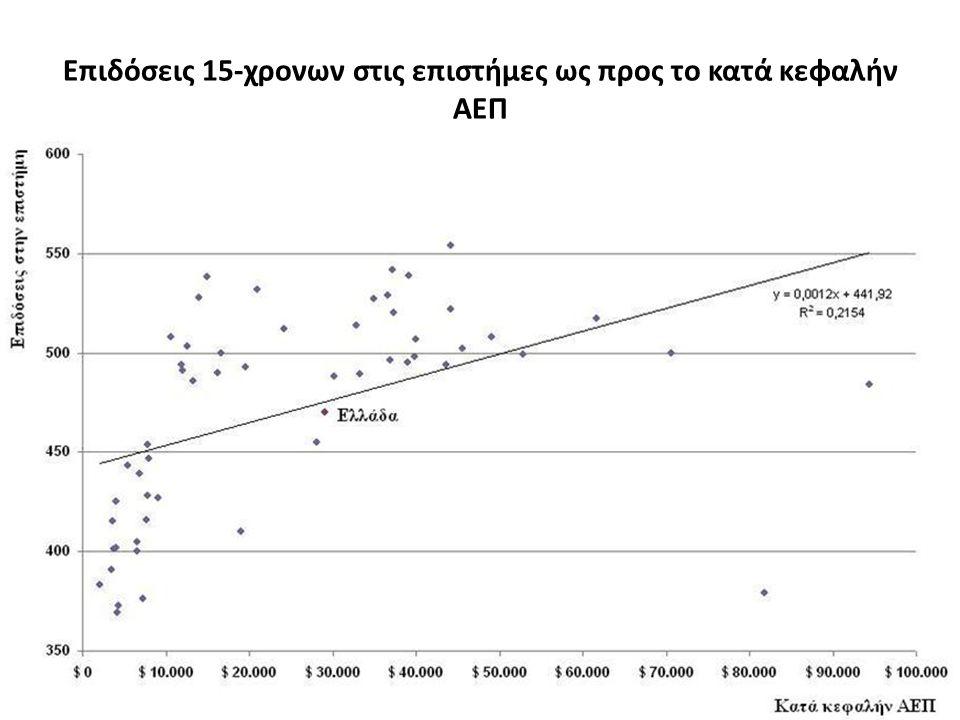 Επιδόσεις 15-χρονων στις επιστήμες ως προς το κατά κεφαλήν ΑΕΠ