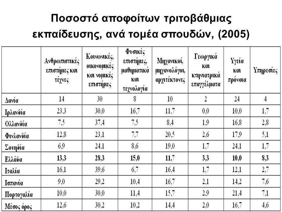 Ποσοστό αποφοίτων τριτοβάθμιας εκπαίδευσης, ανά τομέα σπουδών, (2005)