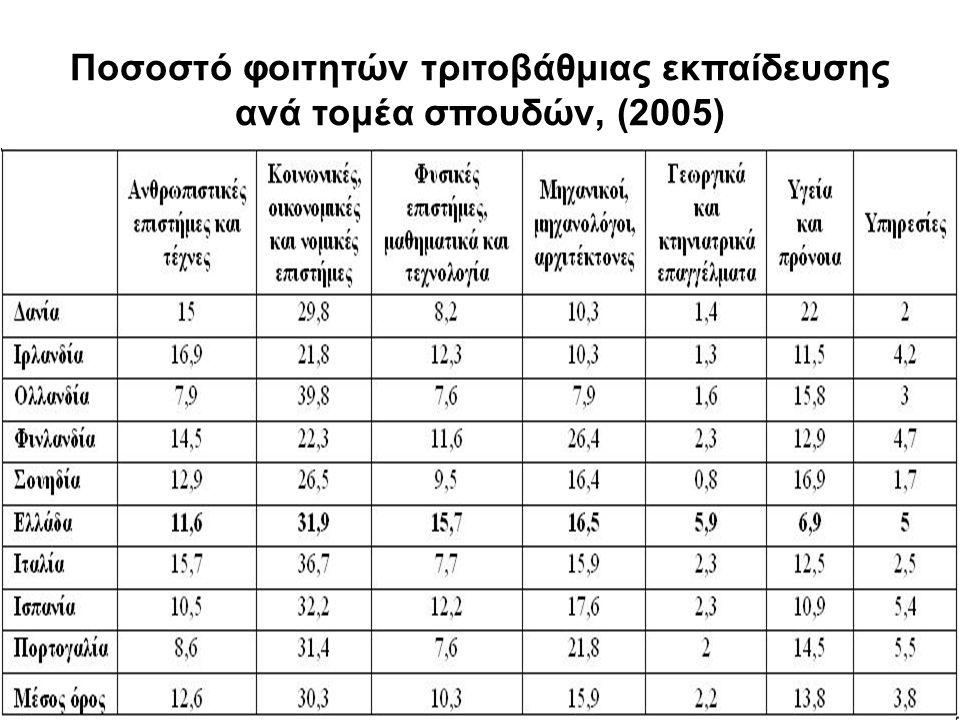 Ποσοστό φοιτητών τριτοβάθμιας εκπαίδευσης ανά τομέα σπουδών, (2005)
