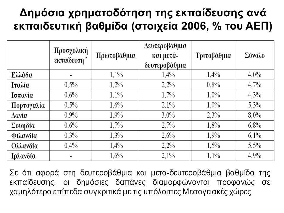 Δημόσια χρηματοδότηση της εκπαίδευσης ανά εκπαιδευτική βαθμίδα (στοιχεία 2006, % του ΑΕΠ) Σε ότι αφορά στη δευτεροβάθμια και μετα-δευτεροβάθμια βαθμίδα της εκπαίδευσης, οι δημόσιες δαπάνες διαμορφώνονται προφανώς σε χαμηλότερα επίπεδα συγκριτικά με τις υπόλοιπες Μεσογειακές χώρες.