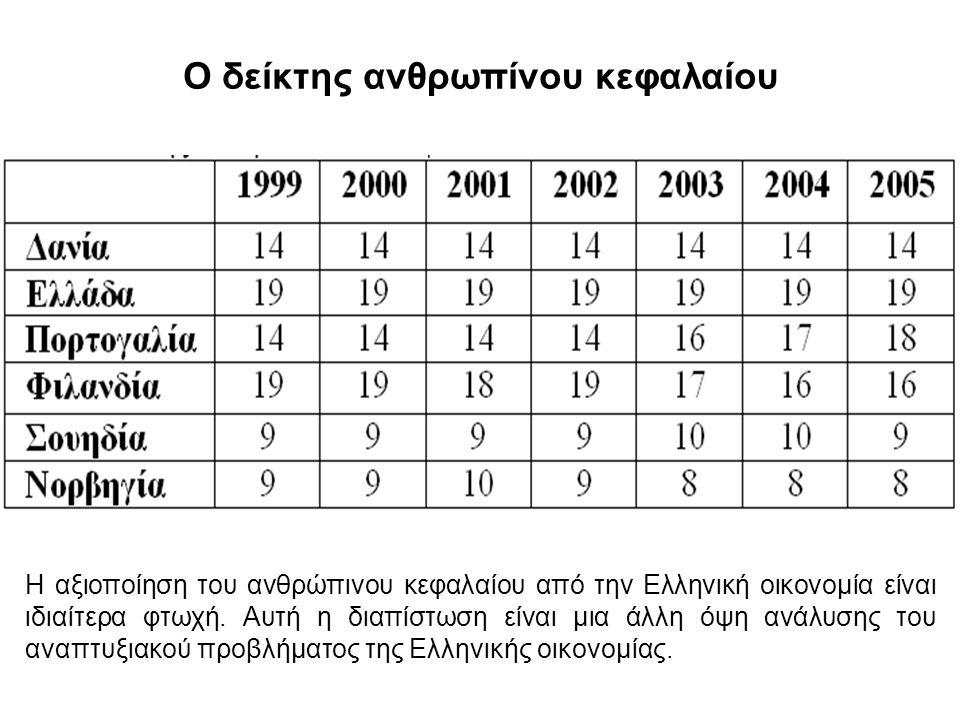 Ο δείκτης ανθρωπίνου κεφαλαίου Η αξιοποίηση του ανθρώπινου κεφαλαίου από την Ελληνική οικονομία είναι ιδιαίτερα φτωχή.
