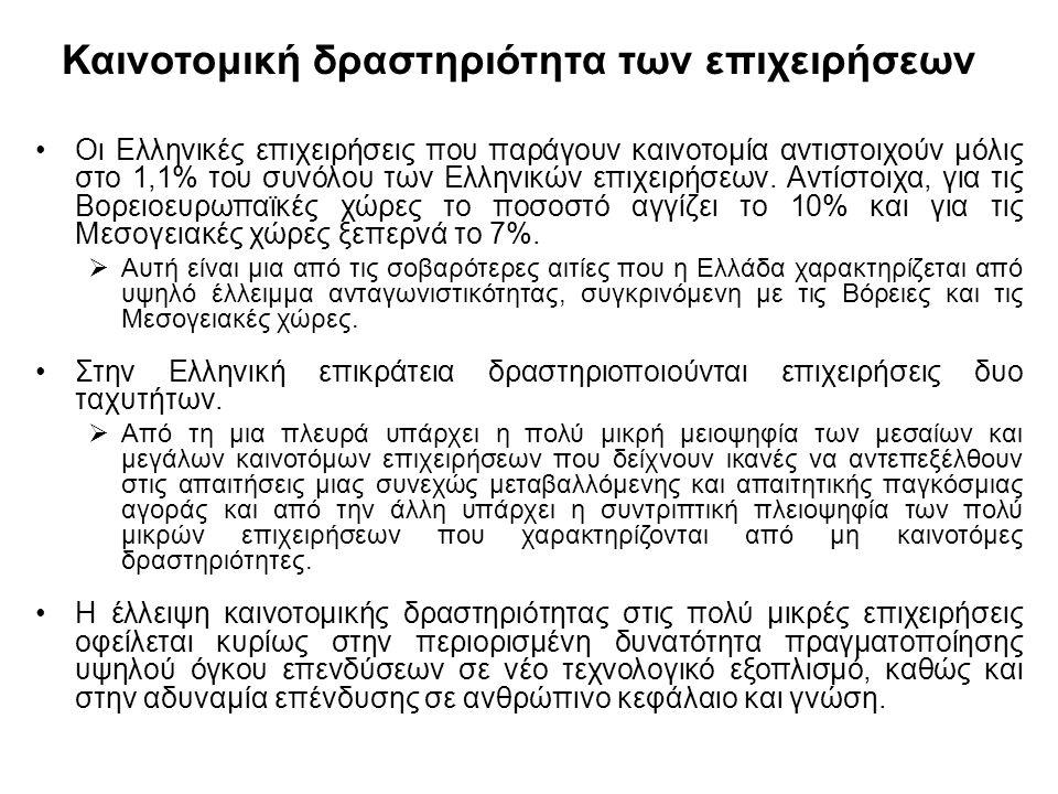 Καινοτομική δραστηριότητα των επιχειρήσεων Οι Ελληνικές επιχειρήσεις που παράγουν καινοτομία αντιστοιχούν μόλις στο 1,1% του συνόλου των Ελληνικών επιχειρήσεων.