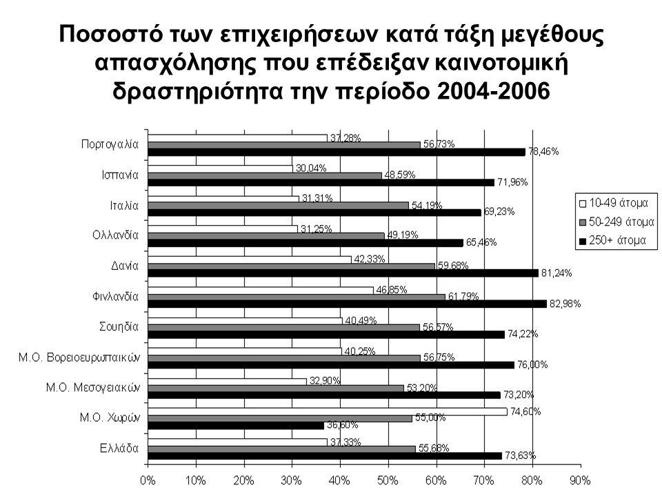 Ποσοστό των επιχειρήσεων κατά τάξη μεγέθους απασχόλησης που επέδειξαν καινοτομική δραστηριότητα την περίοδο 2004-2006