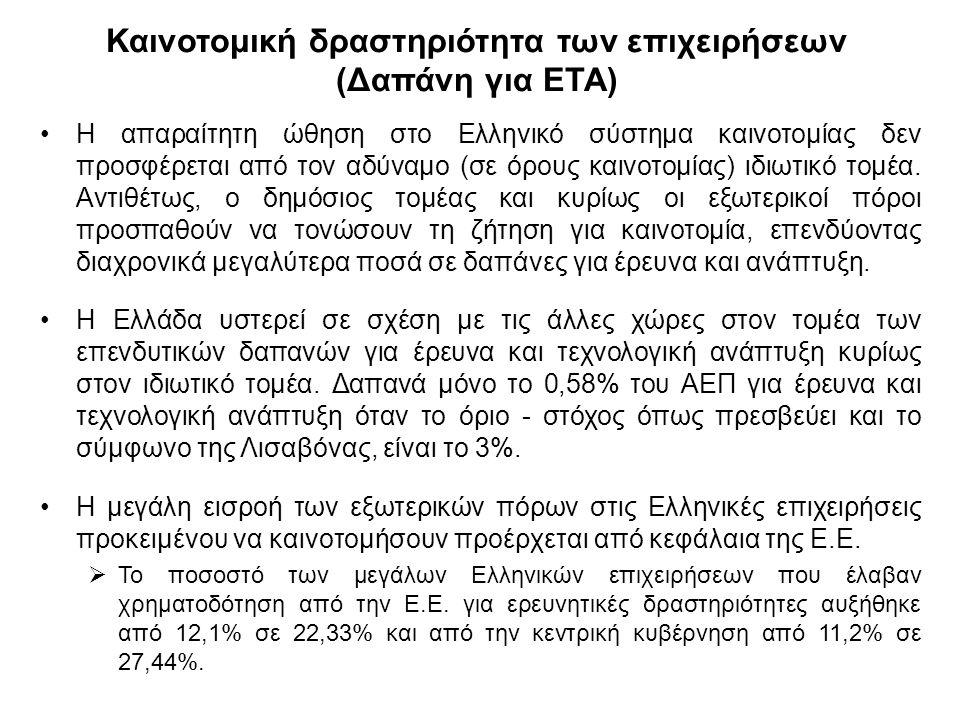 Καινοτομική δραστηριότητα των επιχειρήσεων (Δαπάνη για ΕΤΑ) Η απαραίτητη ώθηση στο Ελληνικό σύστημα καινοτομίας δεν προσφέρεται από τον αδύναμο (σε όρους καινοτομίας) ιδιωτικό τομέα.