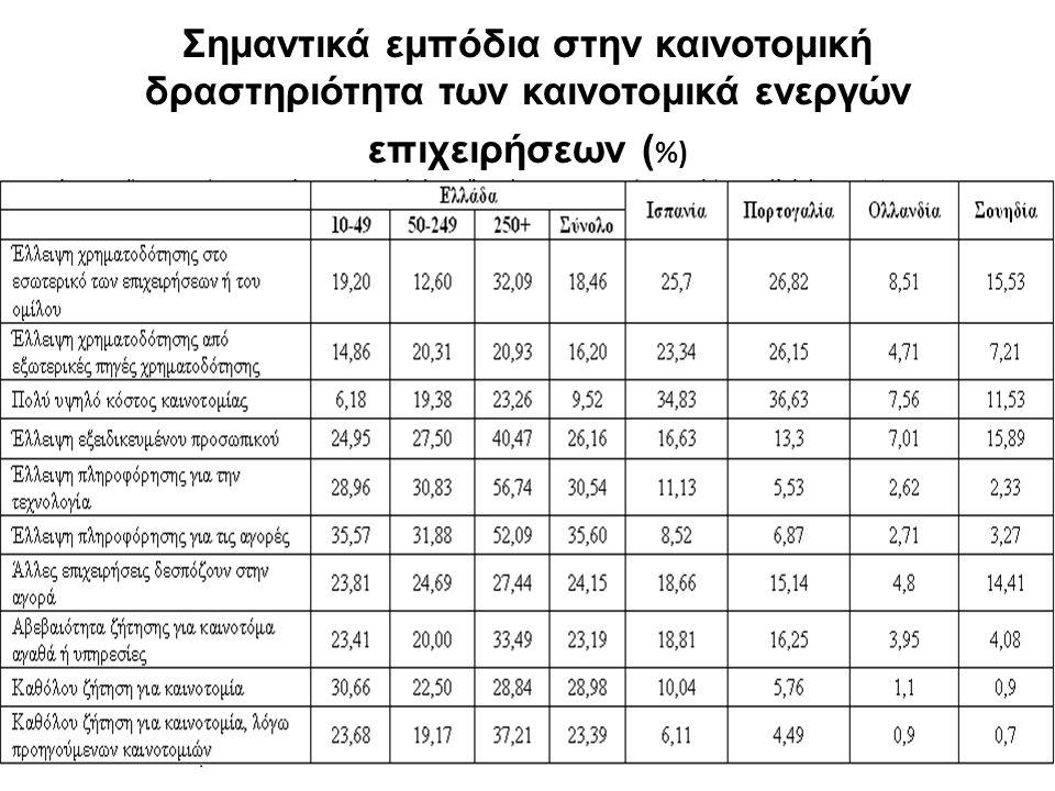Σημαντικά εμπόδια στην καινοτομική δραστηριότητα των καινοτομικά ενεργών επιχειρήσεων ( %)