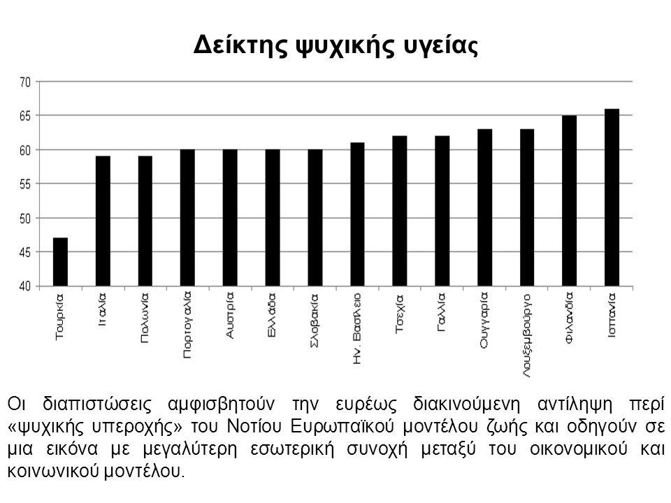 Δείκτης ψυχικής υγεία ς Οι διαπιστώσεις αμφισβητούν την ευρέως διακινούμενη αντίληψη περί «ψυχικής υπεροχής» του Νοτίου Ευρωπαϊκού μοντέλου ζωής και οδηγούν σε μια εικόνα με μεγαλύτερη εσωτερική συνοχή μεταξύ του οικονομικού και κοινωνικού μοντέλου.