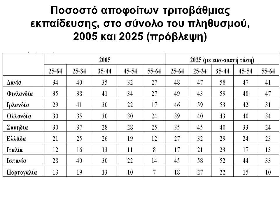 Πραγματική και προβλεπόμενη συμμετοχή στην τριτοβάθμια εκπαίδευση Το ύψος του δείκτη εμφανίζει την ποσοστιαία μεταβολή της συμμετοχής στην τριτοβάθμια εκπαίδευση σε σχέση με το έτος βάσης.