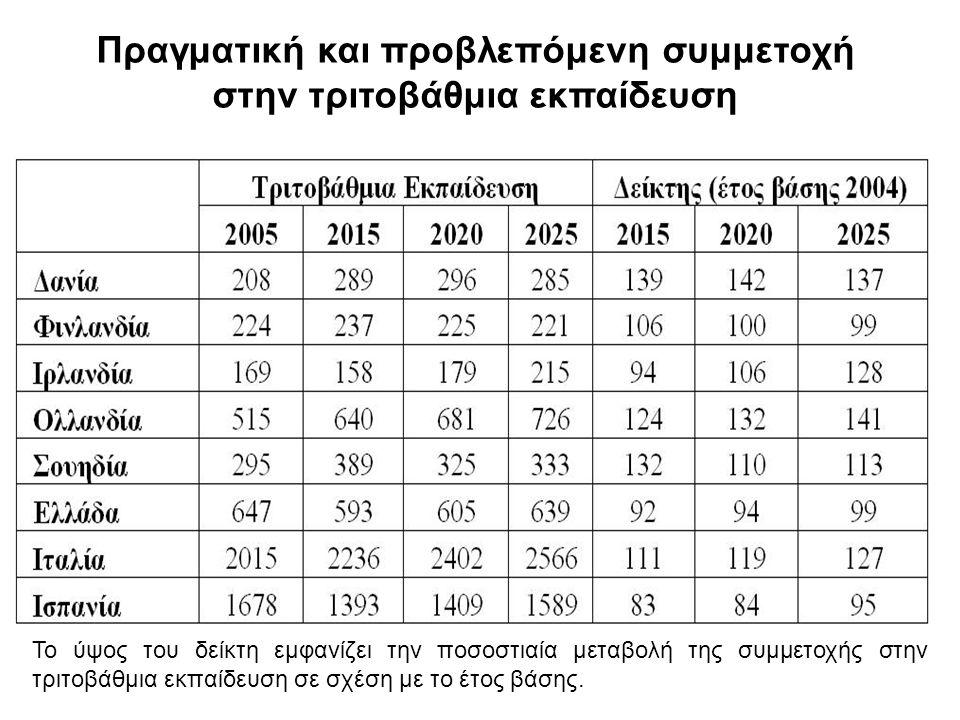 Η ποσοτική διάσταση της εκπαίδευσης Εν αντιθέσει με την εικόνα που παρουσιάζει η Ελλάδα στους προηγούμενους δείκτες, τα ποσοστά αποφοίτησης από τη δευτεροβάθμια εκπαίδευση παρουσιάζονται πολύ βελτιωμένα.