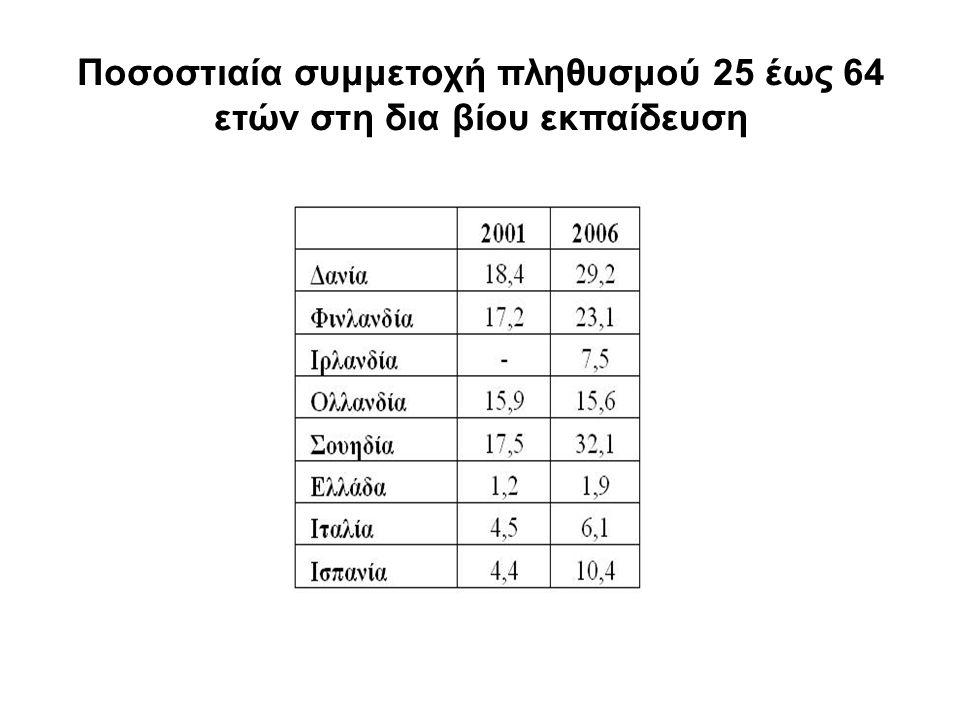 Ποσοστιαία συμμετοχή πληθυσμού 25 έως 64 ετών στη δια βίου εκπαίδευση