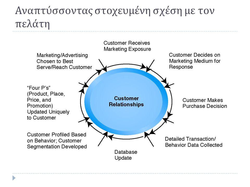 Αναπτύσσοντας στοχευμένη σχέση με τον πελάτη