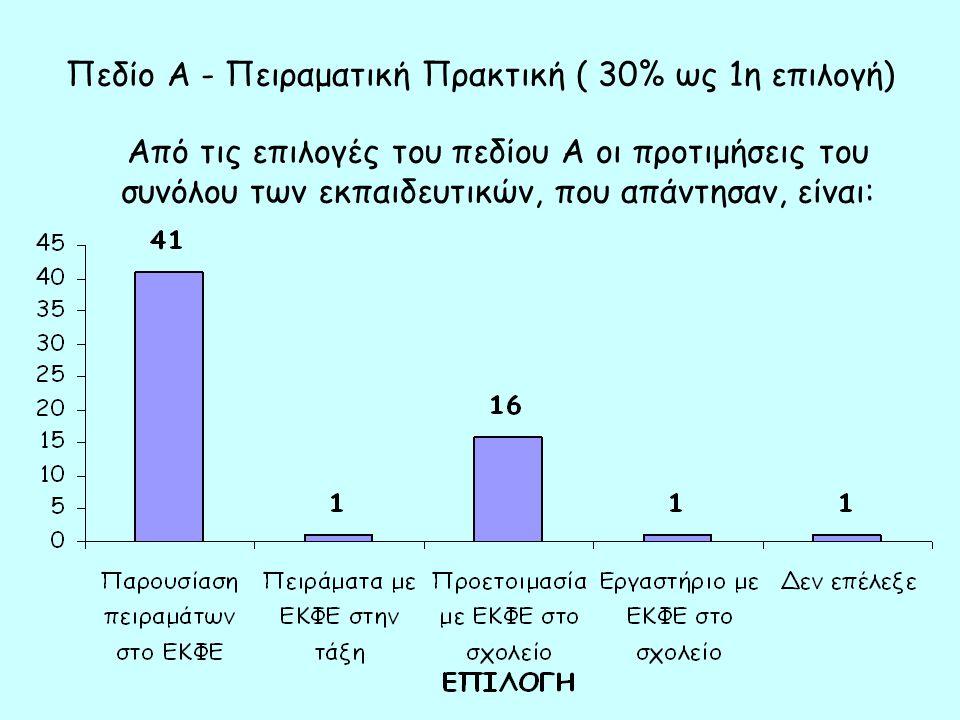 Πεδίο Α - Πειραματική Πρακτική ( 30% ως 1η επιλογή) Από τις επιλογές του πεδίου Α οι προτιμήσεις του συνόλου των εκπαιδευτικών, που απάντησαν, είναι: