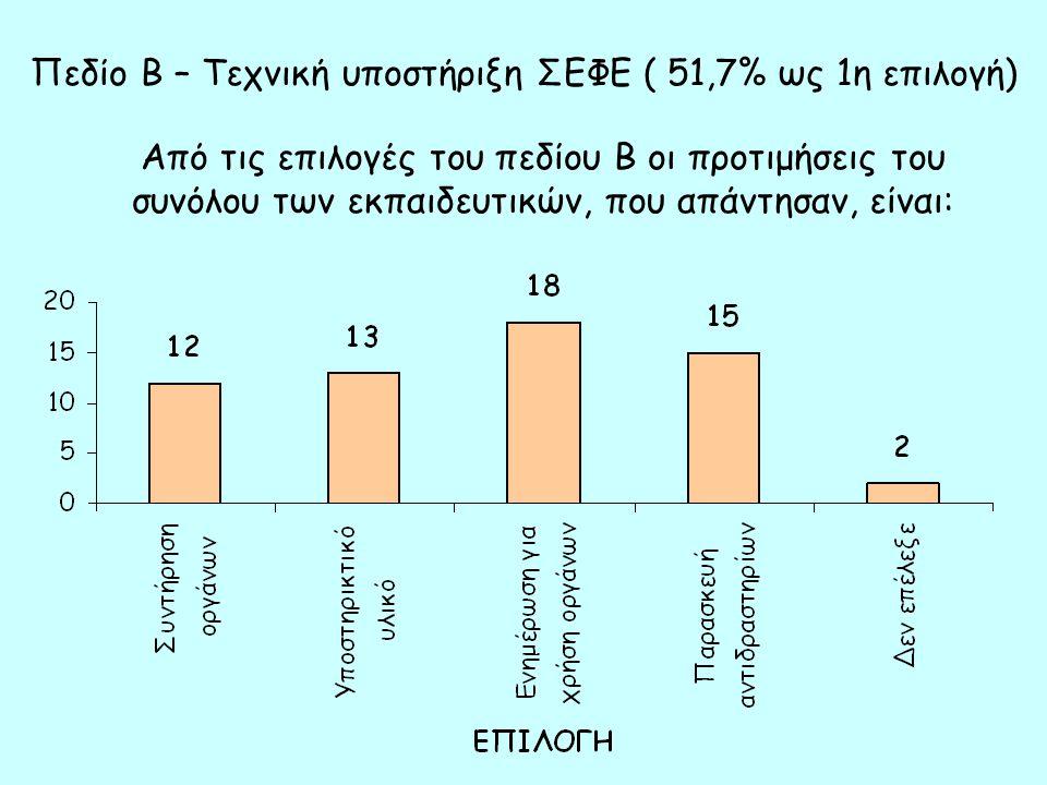 Πεδίο Β – Τεχνική υποστήριξη ΣΕΦΕ ( 51,7% ως 1η επιλογή) Από τις επιλογές του πεδίου Β οι προτιμήσεις του συνόλου των εκπαιδευτικών, που απάντησαν, είναι: