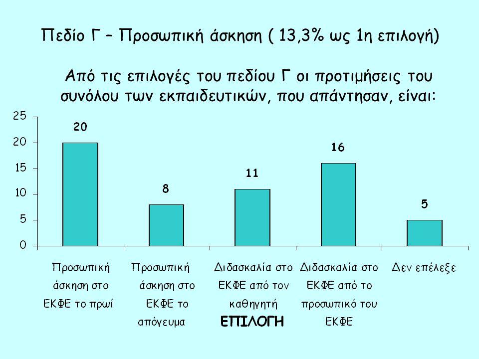 Πεδίο Γ – Προσωπική άσκηση ( 13,3% ως 1η επιλογή) Από τις επιλογές του πεδίου Γ οι προτιμήσεις του συνόλου των εκπαιδευτικών, που απάντησαν, είναι: