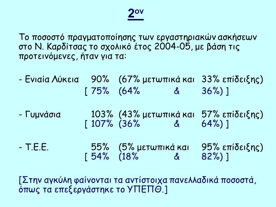 2 ον Το ποσοστό πραγματοποίησης των εργαστηριακών ασκήσεων στο Ν.