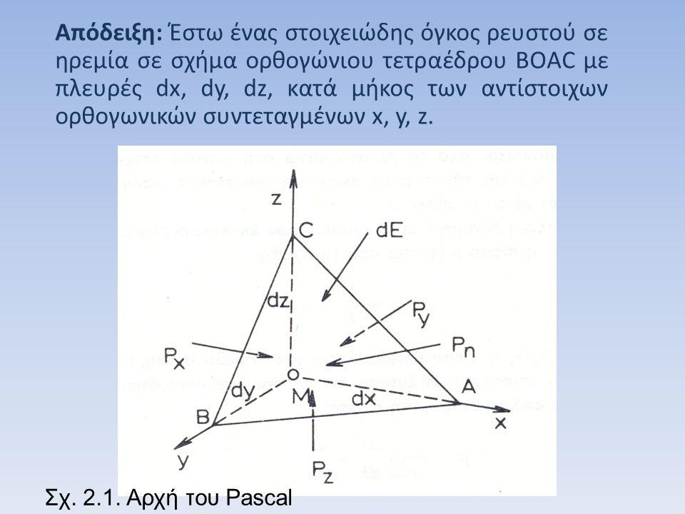 Έστω Px, Py και Pz οι υδροστατικές πιέσεις που ενεργούν επάνω στις επιφάνειες BOC, AOC και BOA αντίστοιχα και Pn η υδροστατική πίεση επάνω στη στοιχειώδη κεκλιμένη επιφάνεια ABC=d.