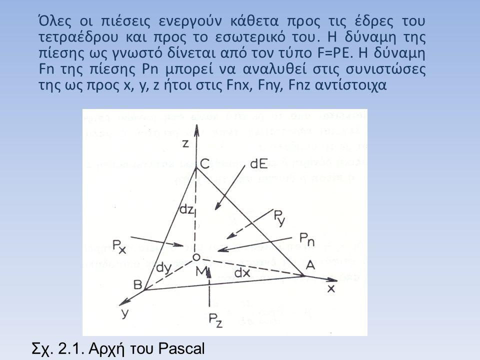 Επάνω στη μάζα του τετραέδρου δρα επίσης και η δύναμη του βάρους Β η οποία αναλύεται και αυτή στις δυνάμεις Bx, By, Bz.