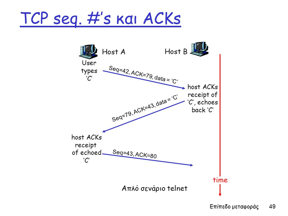 Επίπεδο μεταφοράς 49 TCP seq.