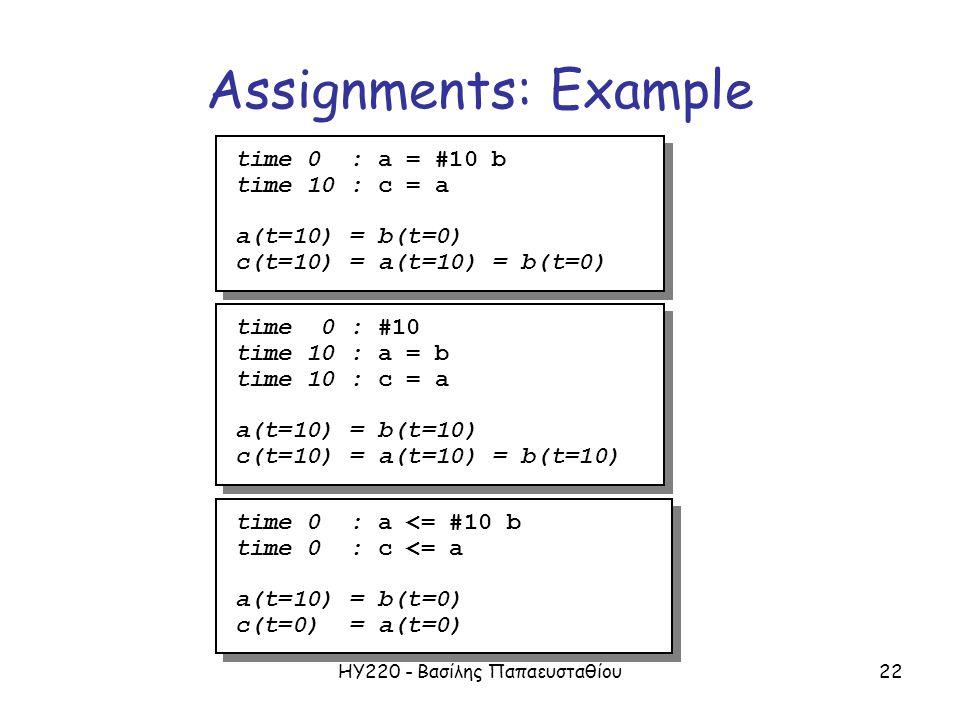 ΗΥ220 - Βασίλης Παπαευσταθίου22 Assignments: Example time 0 : a = #10 b time 10 : c = a a(t=10) = b(t=0) c(t=10) = a(t=10) = b(t=0) time 0 : a = #10 b time 10 : c = a a(t=10) = b(t=0) c(t=10) = a(t=10) = b(t=0) time 0 : #10 time 10 : a = b time 10 : c = a a(t=10) = b(t=10) c(t=10) = a(t=10) = b(t=10) time 0 : #10 time 10 : a = b time 10 : c = a a(t=10) = b(t=10) c(t=10) = a(t=10) = b(t=10) time 0 : a <= #10 b time 0 : c <= a a(t=10) = b(t=0) c(t=0) = a(t=0) time 0 : a <= #10 b time 0 : c <= a a(t=10) = b(t=0) c(t=0) = a(t=0)