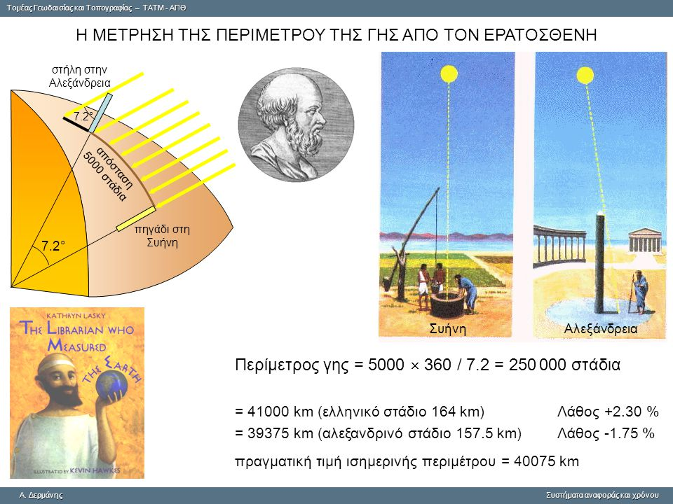 Tομέας Γεωδαισίας και Τοπογραφίας – ΤΑΤΜ - ΑΠΘ A. ΔερμάνηςΣυστήματα αναφοράς και χρόνου A. Δερμάνης Συστήματα αναφοράς και χρόνου στήλη στην Αλεξάνδρε