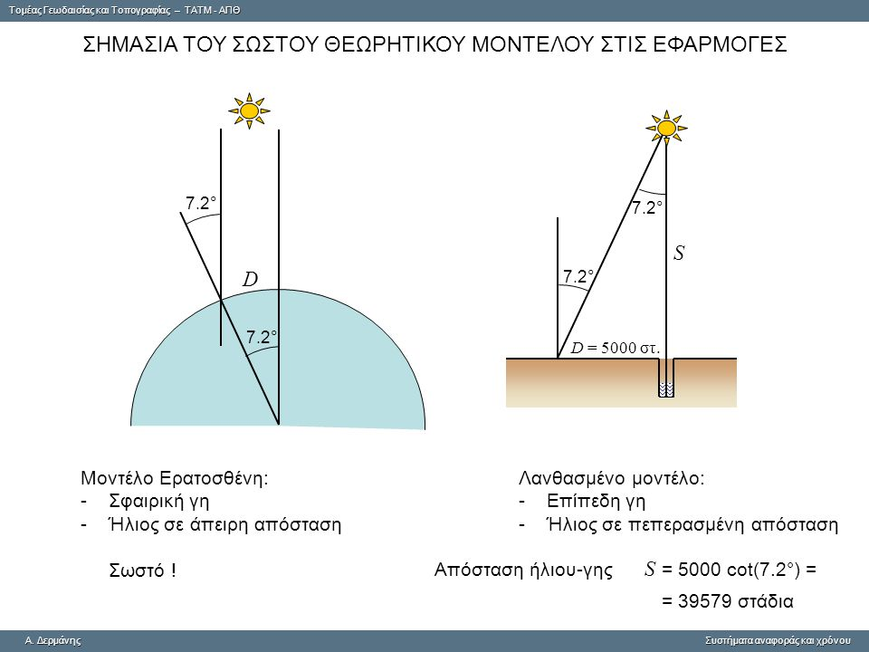 Tομέας Γεωδαισίας και Τοπογραφίας – ΤΑΤΜ - ΑΠΘ A. ΔερμάνηςΣυστήματα αναφοράς και χρόνου A. Δερμάνης Συστήματα αναφοράς και χρόνου ΣΗΜΑΣΙΑ ΤΟΥ ΣΩΣΤΟΥ Θ