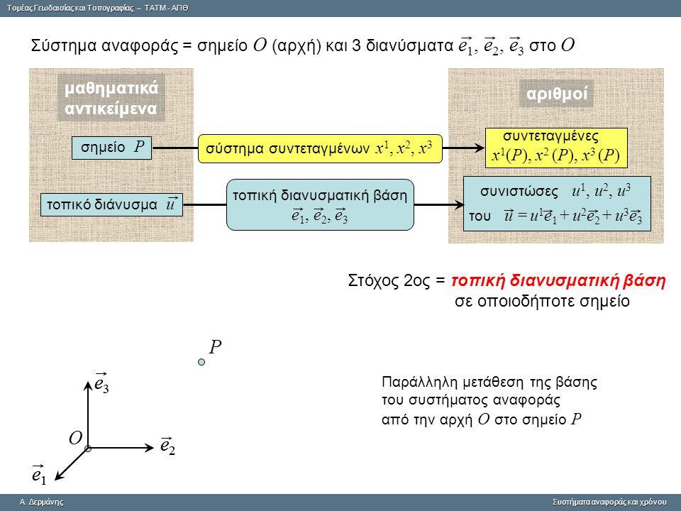 Tομέας Γεωδαισίας και Τοπογραφίας – ΤΑΤΜ - ΑΠΘ A. ΔερμάνηςΣυστήματα αναφοράς και χρόνου A. Δερμάνης Συστήματα αναφοράς και χρόνου συνιστώσες u 1, u 2,