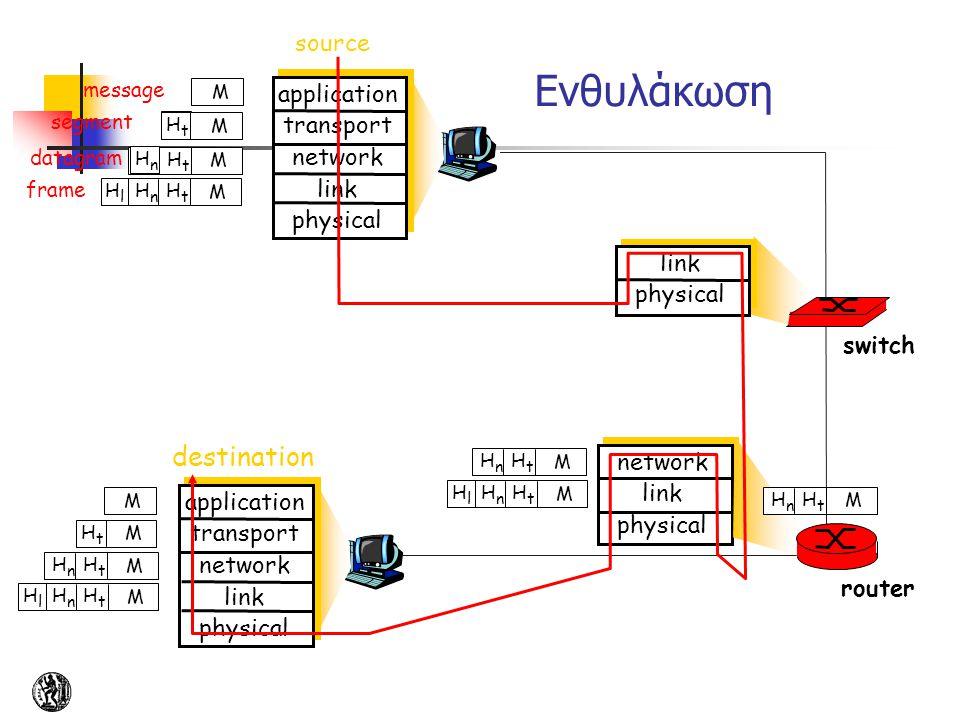 source application transport network link physical HtHt HnHn M segment HtHt datagram destination application transport network link physical HtHt HnHn