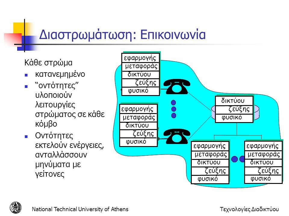 National Technical University of AthensΤεχνολογίες Διαδικτύου Διαστρωμάτωση: λογική επικοινωνία Π.χ.: μεταφορά Παίρνει δεδομένα από το στρώμα εφαρμογής Προσθέτει διευθύνσεις, έλεγχος αξιοπιστίας, σχηματίζει το datagram Στέλνει το datagram στον επόμενο Περιμένει τη λήψη επιβεβαίωσης