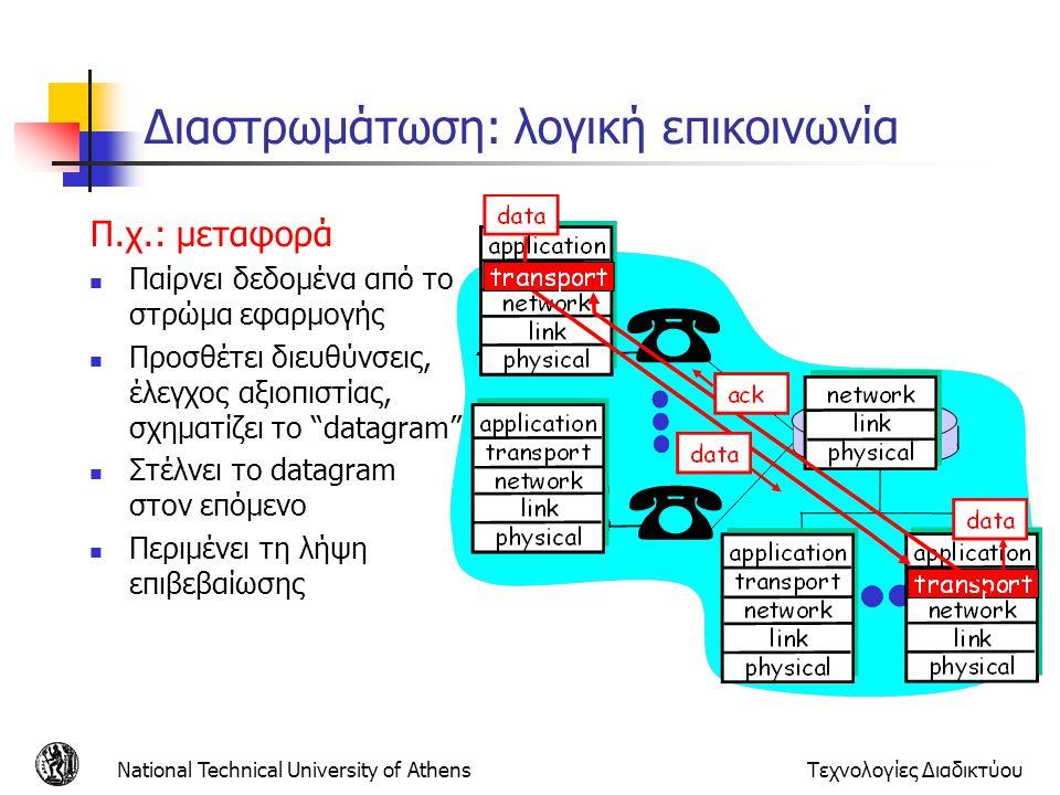 National Technical University of AthensΤεχνολογίες Διαδικτύου Διαστρωμάτωση: λογική επικοινωνία Π.χ.: μεταφορά Παίρνει δεδομένα από το στρώμα εφαρμογή