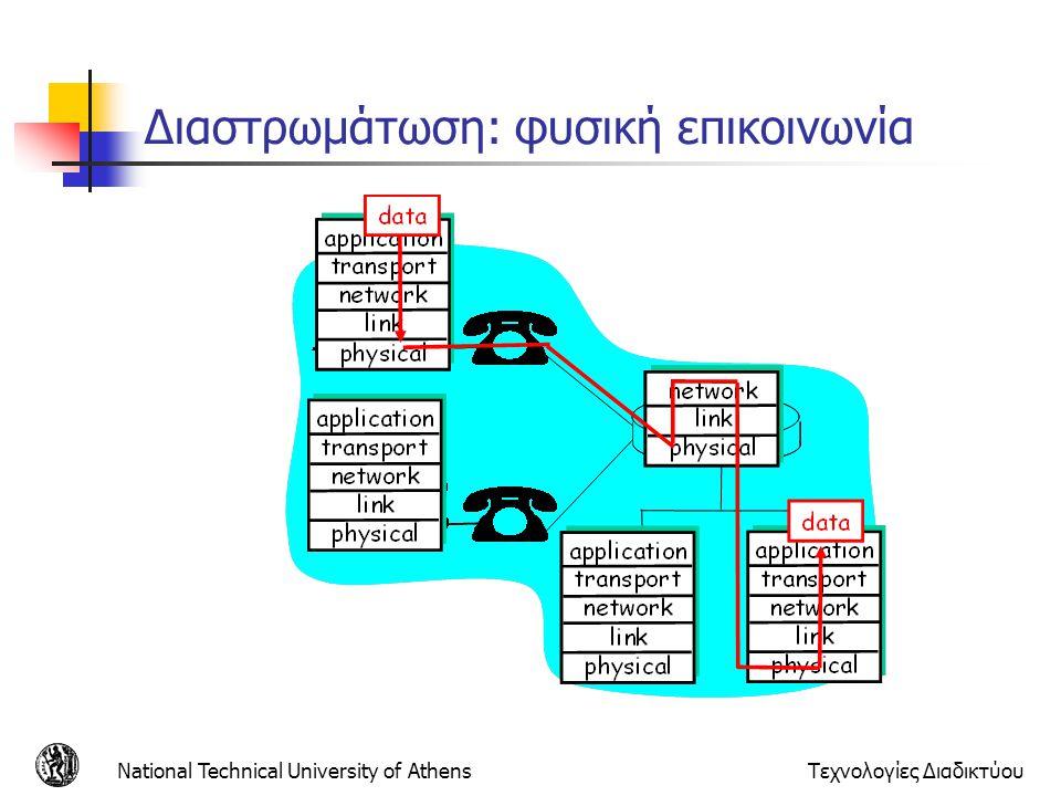 National Technical University of AthensΤεχνολογίες Διαδικτύου Διαστρωμάτωση: φυσική επικοινωνία