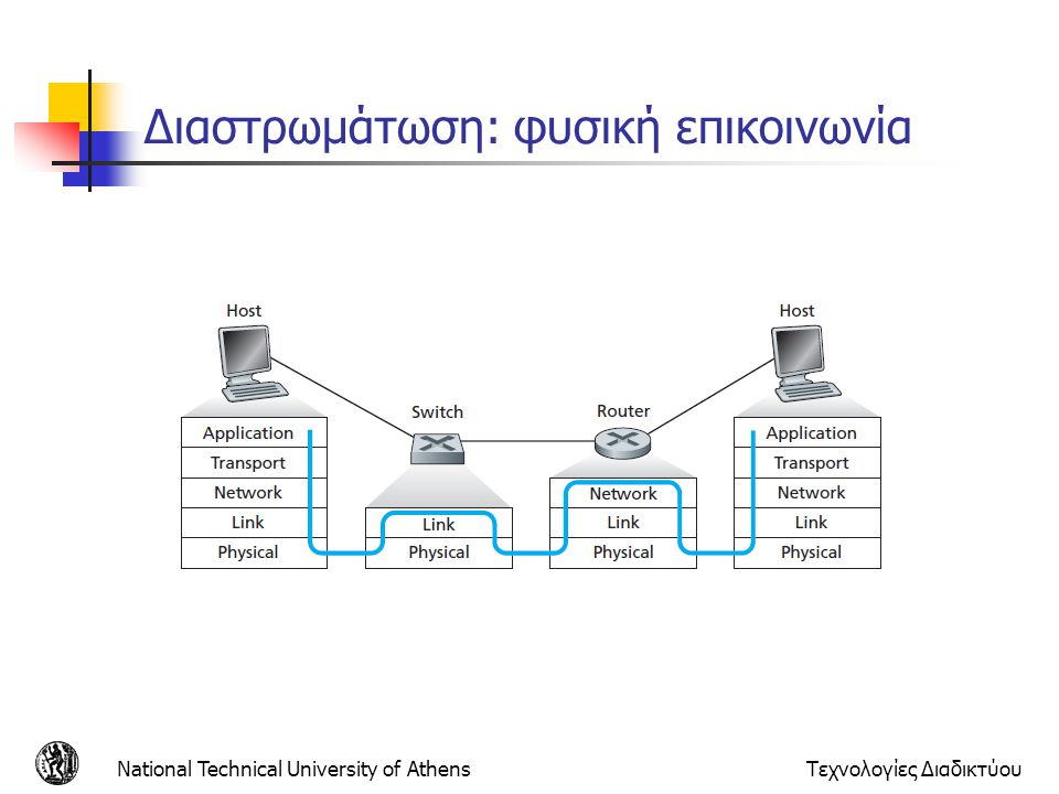 National Technical University of AthensΤεχνολογίες Διαδικτύου Παράδειγμα εφαρμογής FTP Δύο υπολογιστές σε ένα τοπικό δίκτυο Ethernet που «τρέχουν» μία εφαρμογή FTP Ο ένας είναι ο εξυπηρετητής (server) και ο άλλος είναι ο πελάτης (client) Οι περισσότερες εφαρμογές στηρίζονται στην αρχιτεκτονική εξυπηρετητή – πελάτη (server- client) Το υψηλότερο στρώμα ασχολείται περισσότερο με τις λειτουργίες και τις απαιτήσεις της εφαρμογής που «τρέχει» και ελάχιστα ως και καθόλου με την ροή των δεδομένων στο δίκτυο