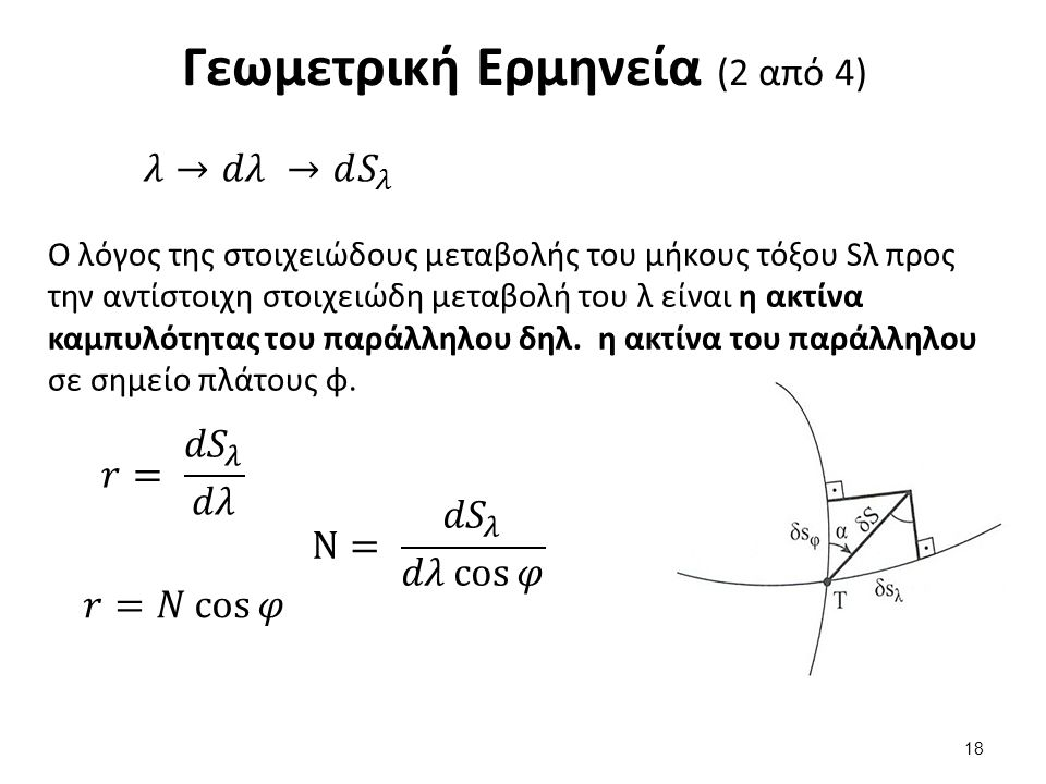 Γεωμετρική Ερμηνεία (2 από 4) Ο λόγος της στοιχειώδους μεταβολής του μήκους τόξου Sλ προς την αντίστοιχη στοιχειώδη μεταβολή του λ είναι η ακτίνα καμπυλότητας του παράλληλου δηλ.