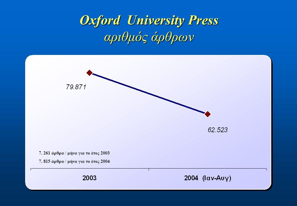 Oxford University Press αριθμός άρθρων 7. 261 άρθρα / μήνα για το έτος 2003 7.