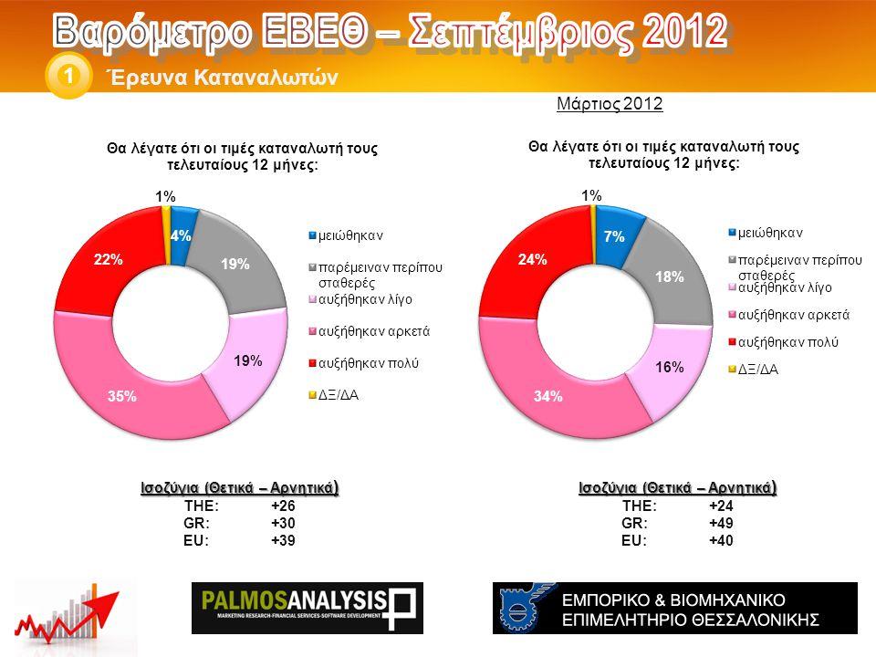 Έρευνα Καταναλωτών 1 Ισοζύγια (Θετικά – Αρνητικά ) THE: +24 GR:+49 EU:+40 Ισοζύγια (Θετικά – Αρνητικά ) THE: +26 GR:+30 EU:+39 Μάρτιος 2012
