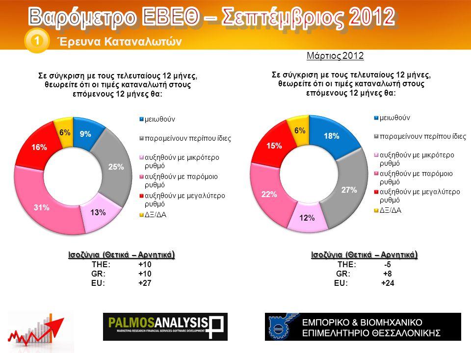 Έρευνα Καταναλωτών 1 Ισοζύγια (Θετικά – Αρνητικά ) THE: -5 GR:+8 EU:+24 Ισοζύγια (Θετικά – Αρνητικά ) THE: +10 GR:+10 EU:+27 Μάρτιος 2012