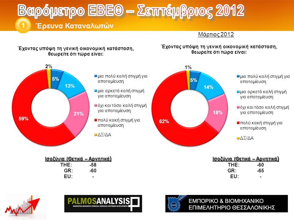 Έρευνα Καταναλωτών 1 Ισοζύγια (Θετικά – Αρνητικά ) THE: -60 GR:-65 EU:- Ισοζύγια (Θετικά – Αρνητικά ) THE: -58 GR: -60 EU:- Μάρτιος 2012