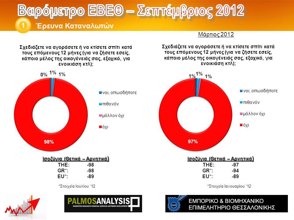 Έρευνα Καταναλωτών 1 Ισοζύγια (Θετικά – Αρνητικά ) THE: -97 GR*:-94 EU*:-89 Ισοζύγια (Θετικά – Αρνητικά ) THE: -98 GR*:-98 EU*:-89 *Στοιχεία Ιανουαρίου '12 Μάρτιος 2012 *Στοιχεία Ιουλίου '12