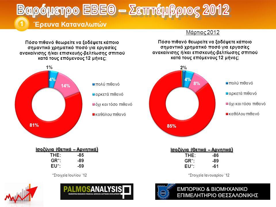 Έρευνα Καταναλωτών 1 Ισοζύγια (Θετικά – Αρνητικά ) THE: -86 GR*:-89 EU*:-61 *Στοιχεία Ιανουαρίου '12 Ισοζύγια (Θετικά – Αρνητικά ) THE: -85 GR*:-89 EU*:-59 Μάρτιος 2012 *Στοιχεία Ιουλίου '12