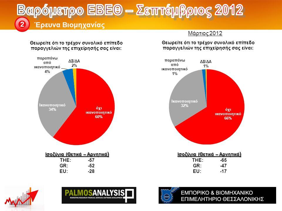 Έρευνα Βιομηχανίας 2 Ισοζύγια (Θετικά – Αρνητικά ) THE: -65 GR:-47 EU:-17 Ισοζύγια (Θετικά – Αρνητικά ) THE: -57 GR:-52 EU:-28 Μάρτιος 2012