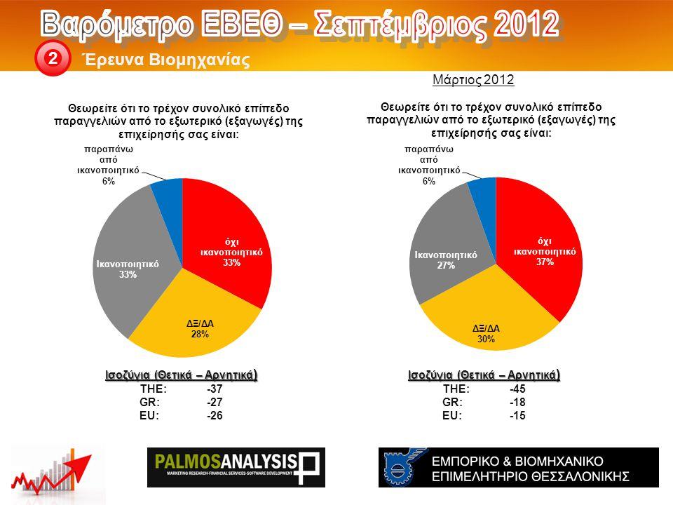 Έρευνα Βιομηχανίας 2 Ισοζύγια (Θετικά – Αρνητικά ) THE: -45 GR:-18 EU:-15 Ισοζύγια (Θετικά – Αρνητικά ) THE: -37 GR:-27 EU:-26 Μάρτιος 2012