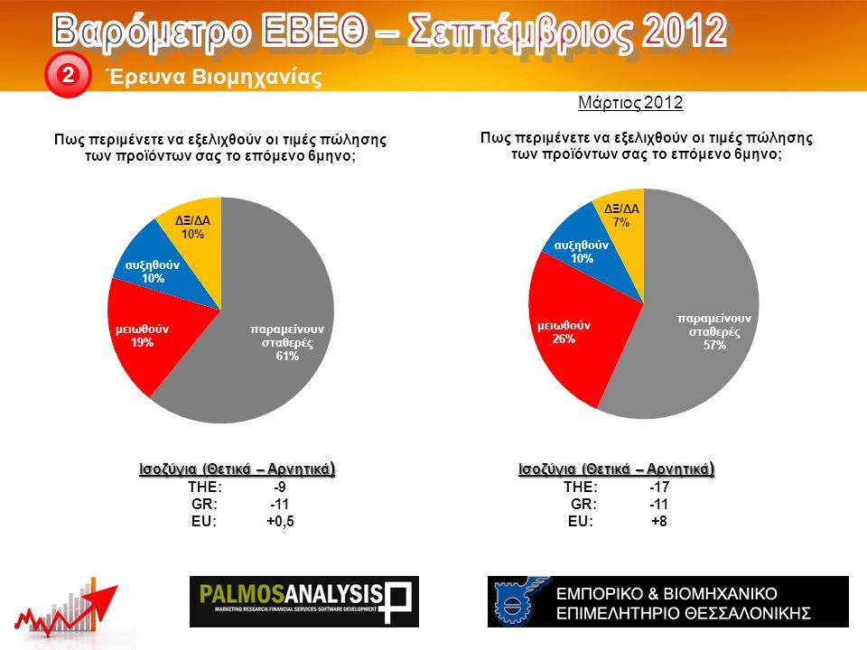 Έρευνα Βιομηχανίας 2 Ισοζύγια (Θετικά – Αρνητικά ) THE: -17 GR:-11 EU:+8 Ισοζύγια (Θετικά – Αρνητικά ) THE: -9 GR:-11 EU:+0,5 Μάρτιος 2012